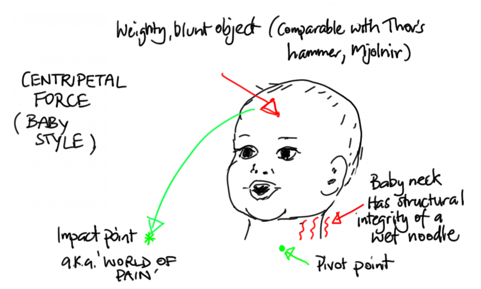 The spurious science of baby: Centripetal force